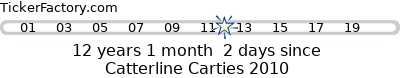 Countdown to Catterline Carties